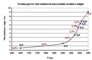 Численность населения планеты. График 2.